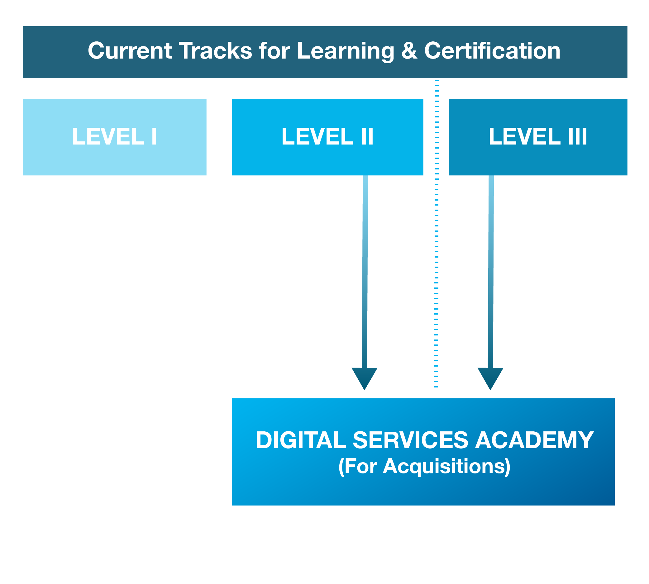 Pilot digital service academy we envision a future where the 80 160 hours of this program are supplementary to portions of the level ii and iii certification ultimately students with 1betcityfo Gallery